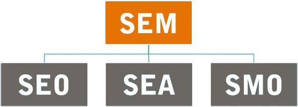 Qu'est-ce que le SEO et le référencement ?